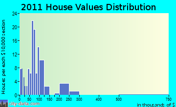 Perrysburg, NY house values