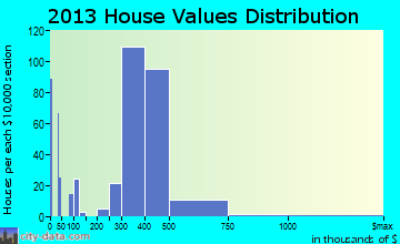 Plainedge home values distribution