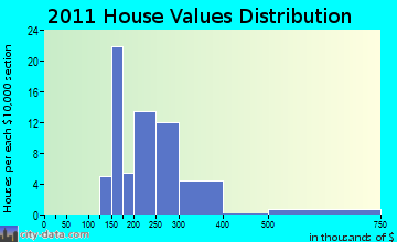 Plattekill home values distribution