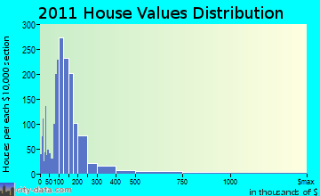 Plattsburgh home values distribution