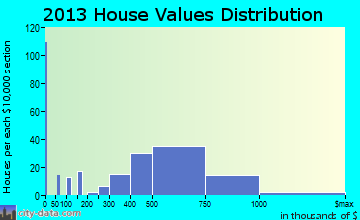 Pleasantville, NY house values