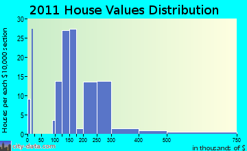 Poestenkill home values distribution