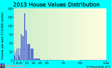 Port Jervis home values distribution