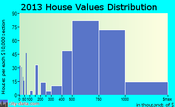 Port Washington home values distribution