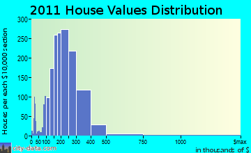 Poughkeepsie home values distribution