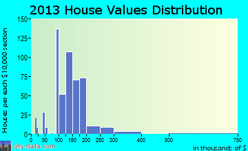 Ravena home values distribution