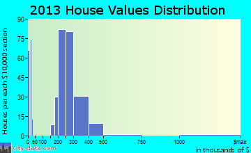 Red Oaks Mill home values distribution