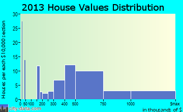 Remsenburg-Speonk home values distribution