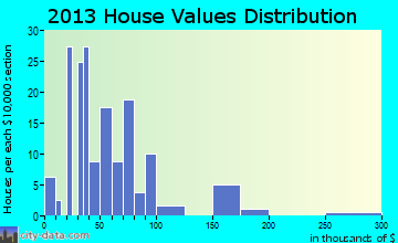 Rensselaer Falls home values distribution