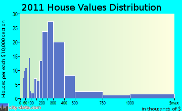 Rhinebeck home values distribution
