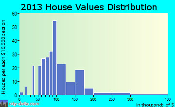 Richfield Springs home values distribution