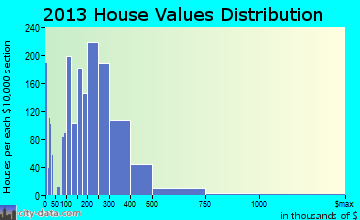 Ridge home values distribution
