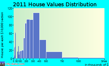 Riverhead home values distribution