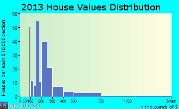 Rock Hill home values distribution
