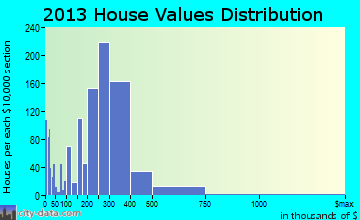 Rocky Point home values distribution