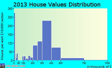 Ronkonkoma home values distribution