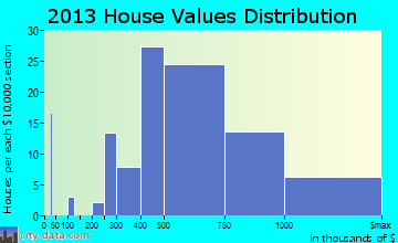 Roslyn Heights, NY house values