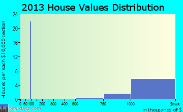 Saddle Rock home values distribution