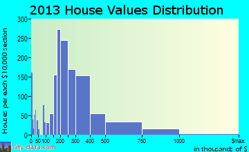 Saratoga Springs home values distribution