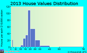 Saugerties South home values distribution