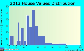 Savona home values distribution