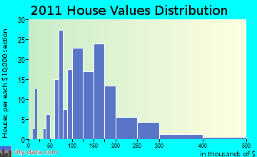 Schoharie home values distribution