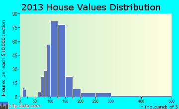 Scottsville home values distribution