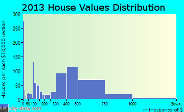Setauket-East Setauket home values distribution