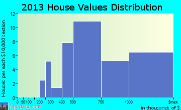 Shelter Island Heights home values distribution