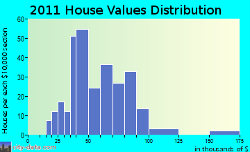 Sherman home values distribution