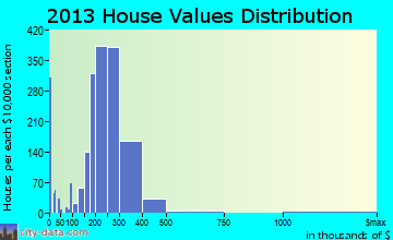 Shirley home values distribution