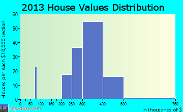 Shrub Oak home values distribution