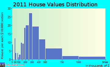 Skaneateles home values distribution