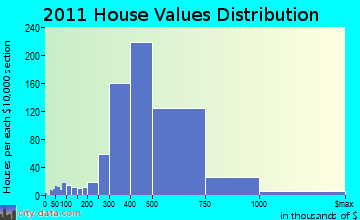 Smithtown home values distribution