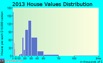 Sound Beach home values distribution