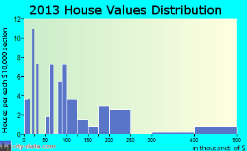Gilbertown home values distribution