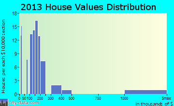 South Fallsburg home values distribution