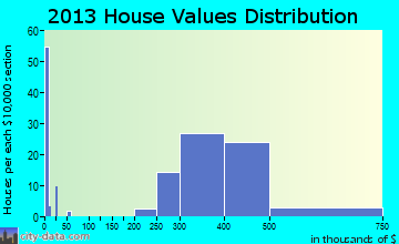 South Floral Park, NY house values