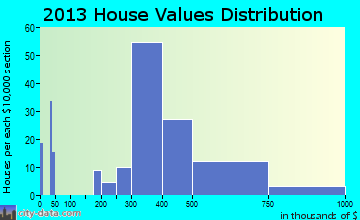 South Hempstead home values distribution