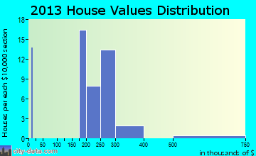 Staatsburg home values distribution