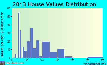 Stannards home values distribution