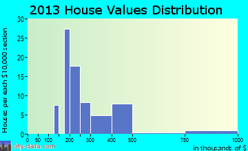 Stone Ridge home values distribution
