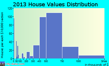 Syosset home values distribution