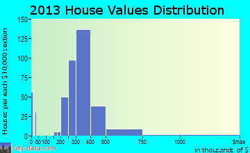Terryville home values distribution