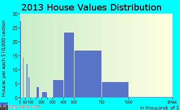 Thornwood home values distribution