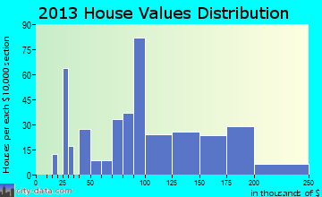 Tribes Hill home values distribution