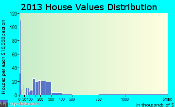 Trumansburg home values distribution