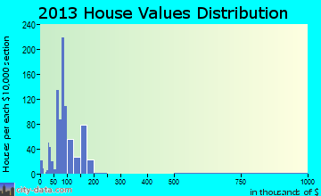 Tupper Lake home values distribution