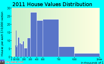 Tuckahoe home values distribution