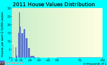 Tully home values distribution